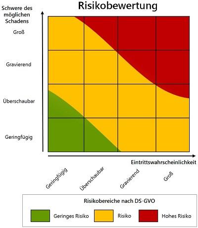 Datenschutz-Folgenabschätzungen durchführen (mit Zertifikat)